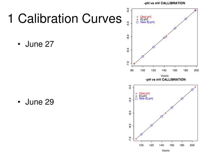 1 Calibration Curves
