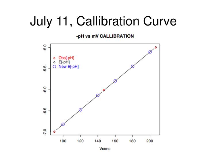 July 11, Callibration Curve