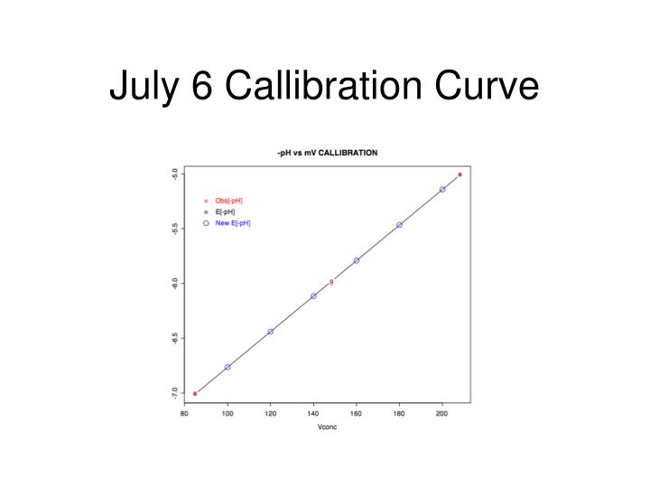 July 6 Callibration Curve