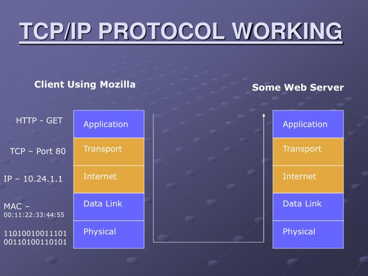 TCP/IP PROTOCOL WORKING