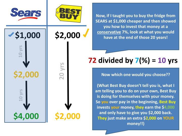Now, if I taught you to buy the fridge from SEARS at $1,000 cheaper and then showed you how to invest that money at a