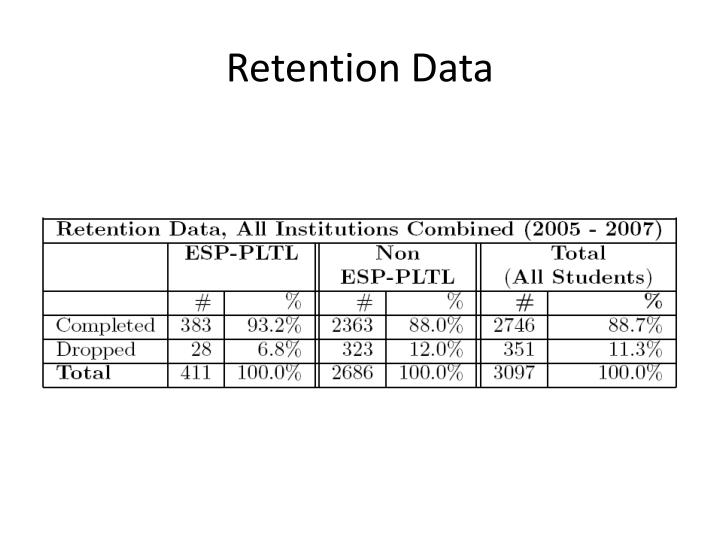 Retention Data