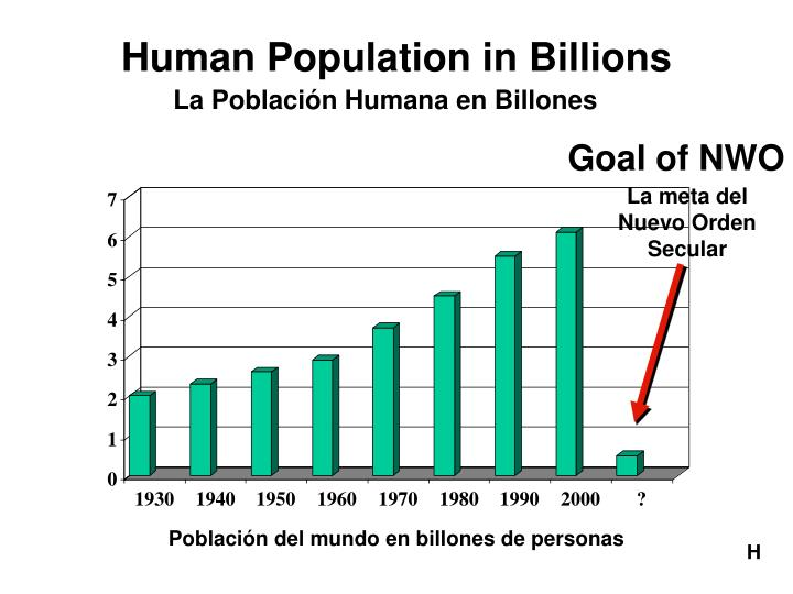Human Population in Billions