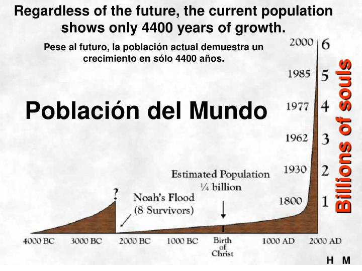 Regardless of the future, the current population shows only 4400 years of growth.