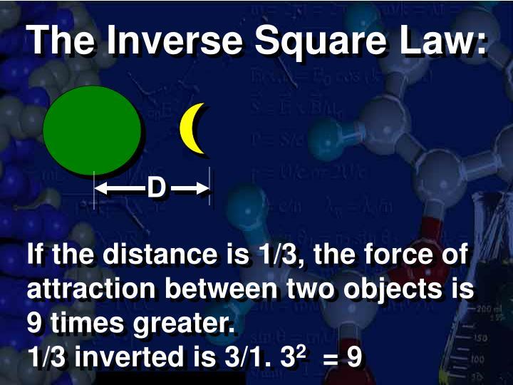The Inverse Square Law: