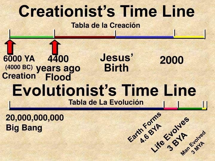 Creationist's Time Line