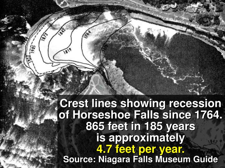 Crest lines showing recession of Horseshoe Falls since 1764.