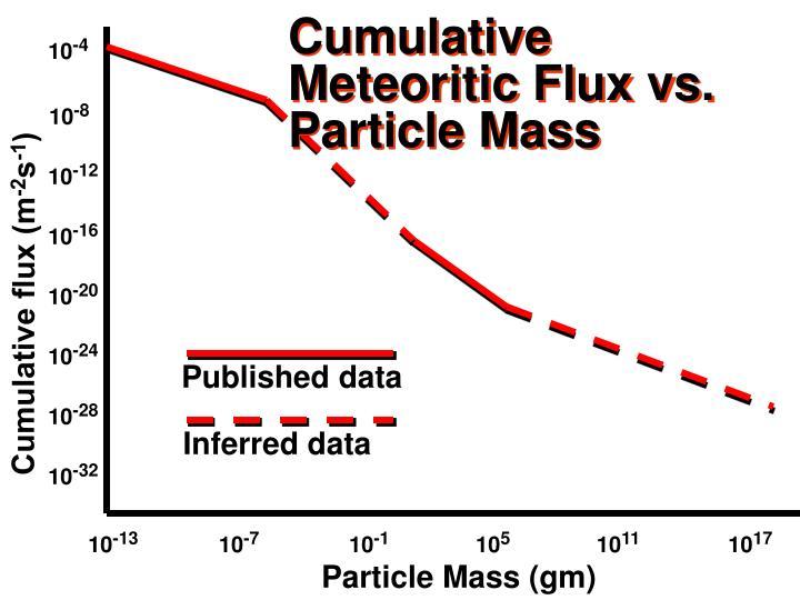Cumulative Meteoritic Flux vs. Particle Mass