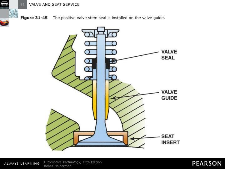 Figure 31-45
