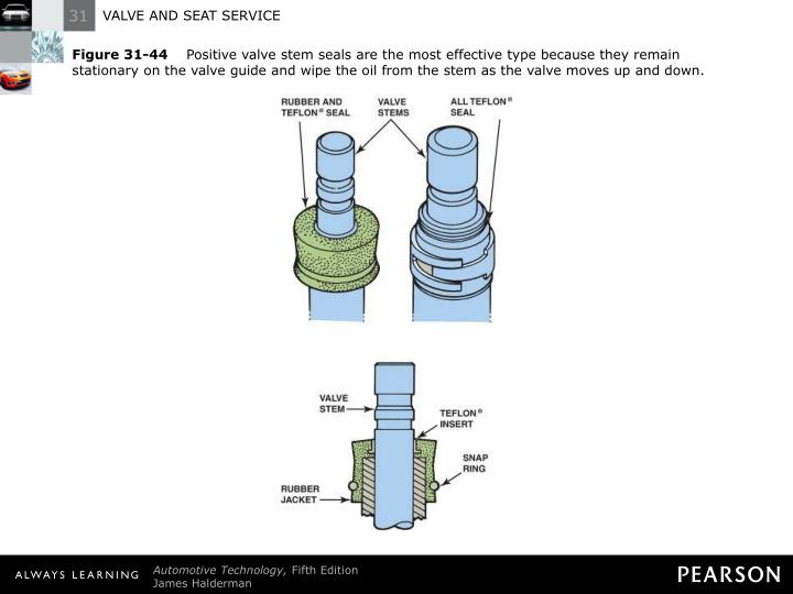 Figure 31-44