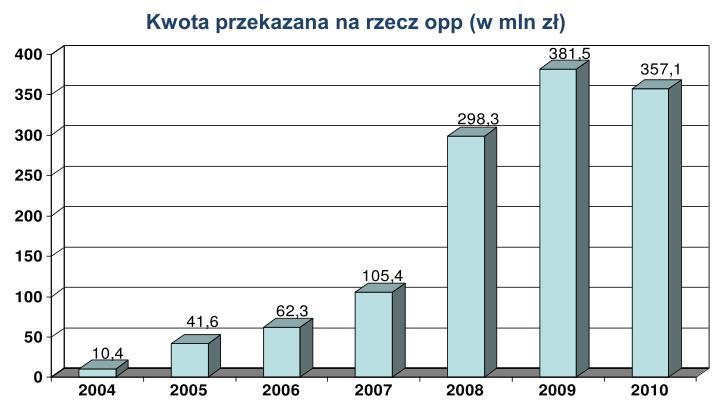 Kwota przekazana na rzecz opp (w mln zł)