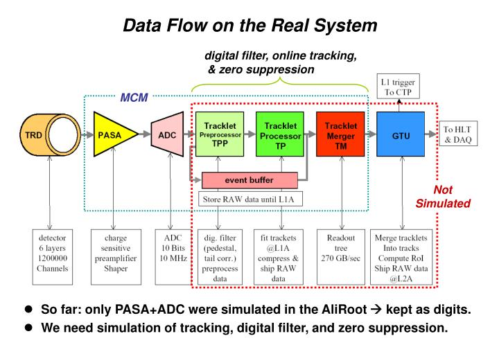 Data flow on the real system