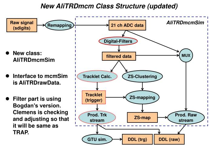 New AliTRDmcm Class Structure (updated)