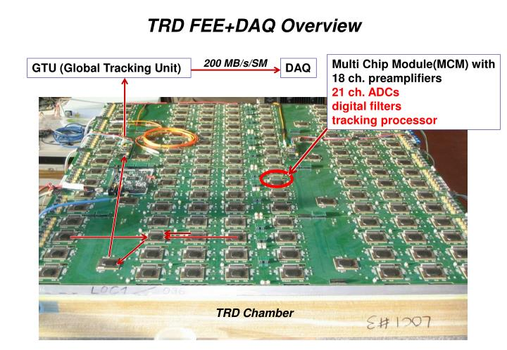 Trd fee daq overview