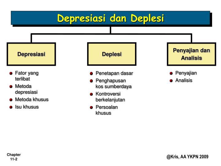 Depresiasi dan Deplesi
