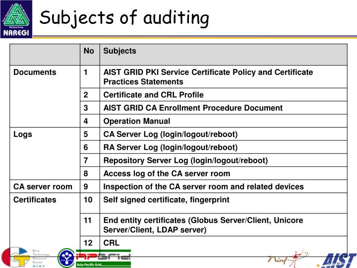 Subjects of auditing