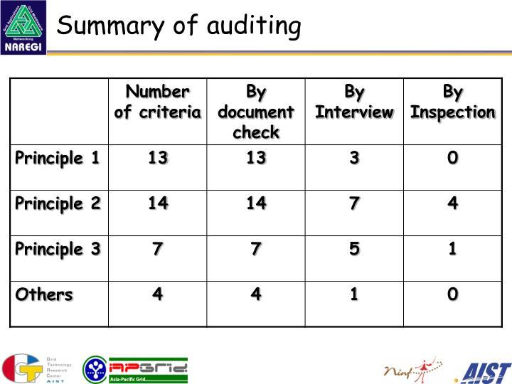 Summary of auditing