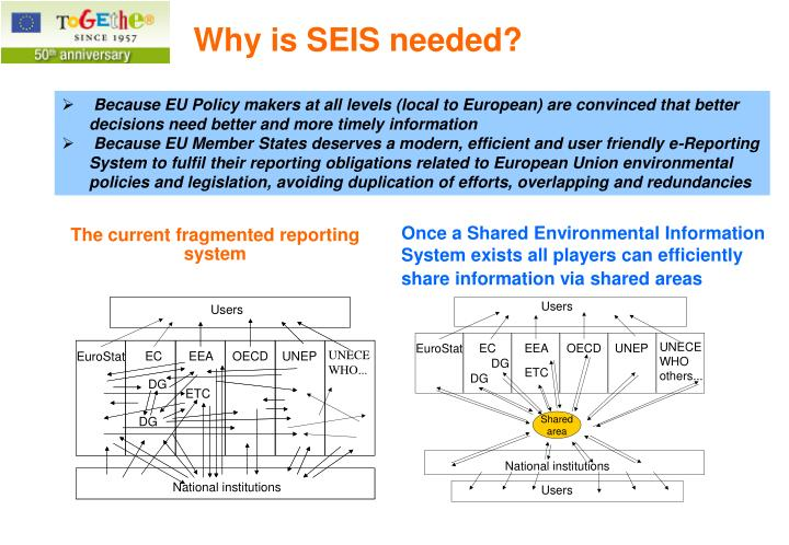Because EU Policy makers at all levels (local to European) are convinced that better decisions need better and more timely information