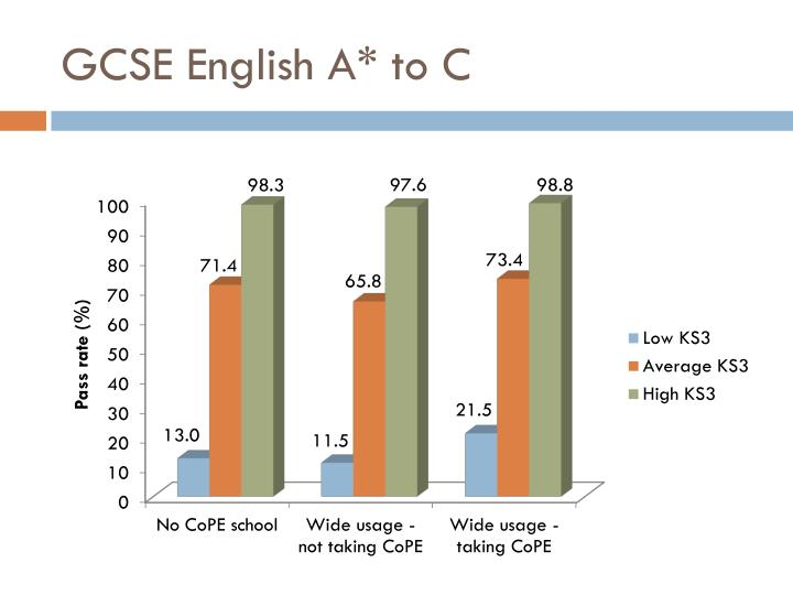 GCSE English A* to C