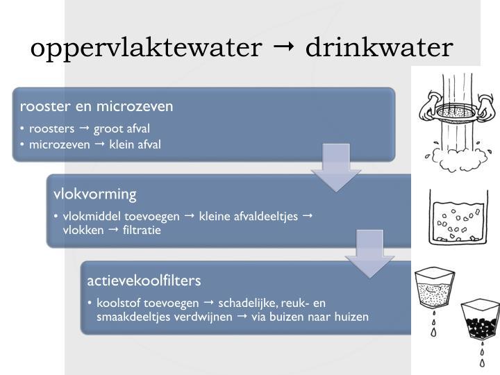 oppervlaktewater