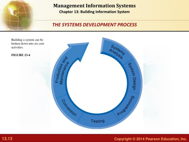 Building a system can be broken down into six core activities.