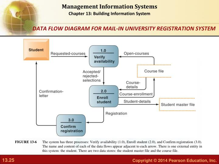 The system has three processes: Verify availability (1.0), Enroll student (2.0), and Confirm registration (3.0). The name and content of each of the data flows appear adjacent to each arrow. There is one external entity in this system: the student. There are two data stores: the student master file and the course file.