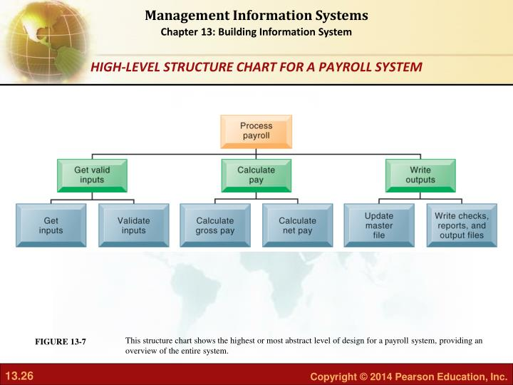 This structure chart shows the highest or most abstract level of design for a payroll system, providing an overview of the entire system.