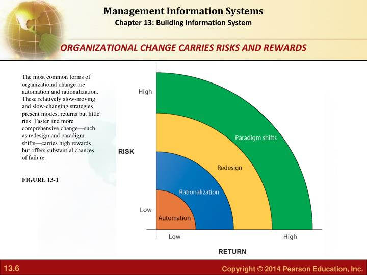 The most common forms of organizational change are automation and rationalization. These relatively slow-moving and slow-changing strategies present modest returns but little risk. Faster and more comprehensive change—such as redesign and paradigm shifts—carries high rewards but offers substantial chances of failure.
