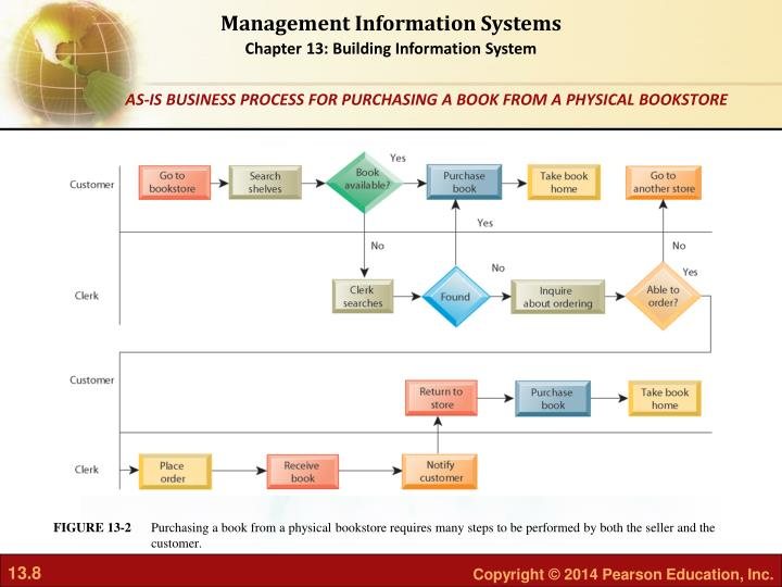Purchasing a book from a physical bookstore requires many steps to be performed by both the seller and the customer.