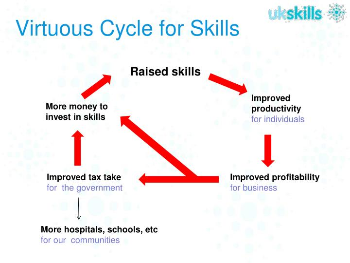 Virtuous cycle for skills