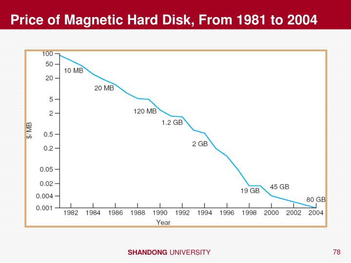 Price of Magnetic Hard Disk, From 1981 to 2004