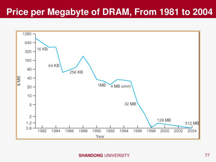 Price per Megabyte of DRAM, From 1981 to 2004