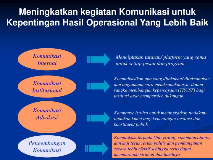 Meningkatkan kegiatan Komunikasi untuk Kepentingan Hasil Operasional Yang Lebih Baik