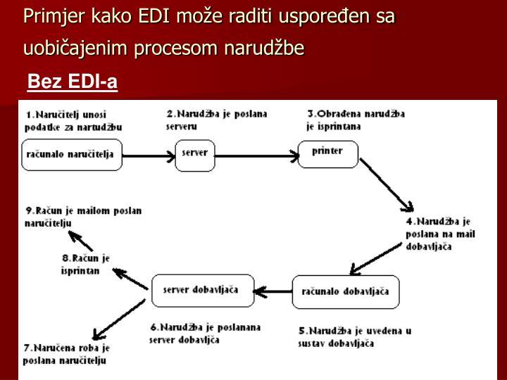 Primjer kako EDI može raditi uspoređen sa uobičajenim procesom narudžbe
