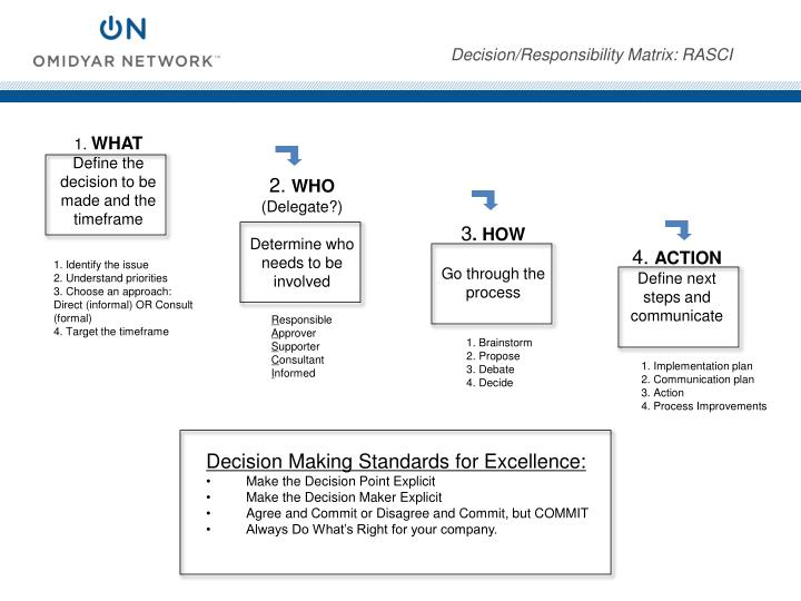 Decision Making Standards for Excellence: