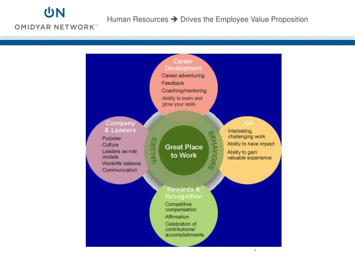Human resources drives the employee value proposition
