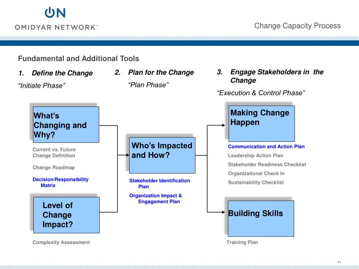 Change Capacity Process