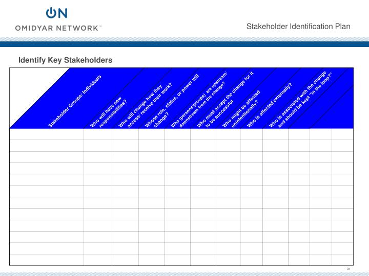 Stakeholder Identification Plan