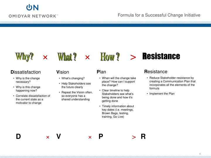 Formula for a Successful Change Initiative