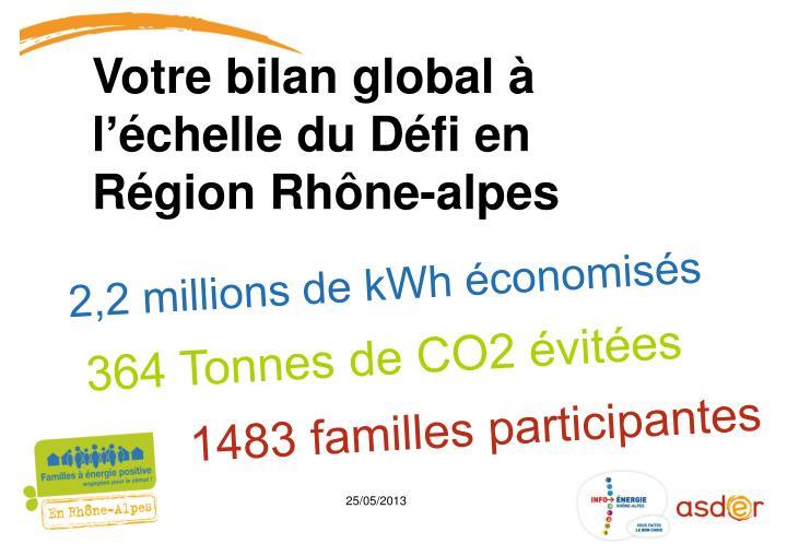 2,2 millions de kWh économisés