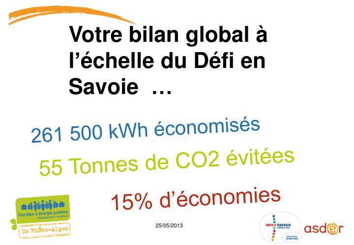 261 500 kWh économisés