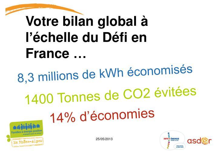 8,3 millions de kWh économisés