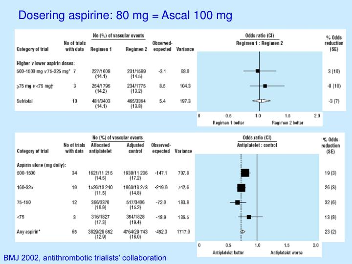 Dosering aspirine: 80 mg = Ascal 100 mg