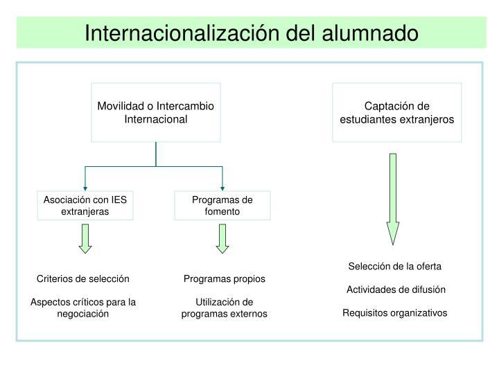 Internacionalización del alumnado