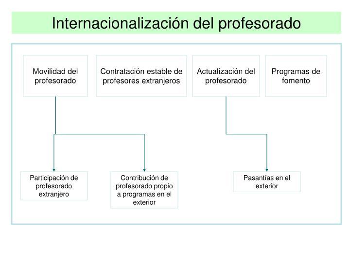 Internacionalización del profesorado
