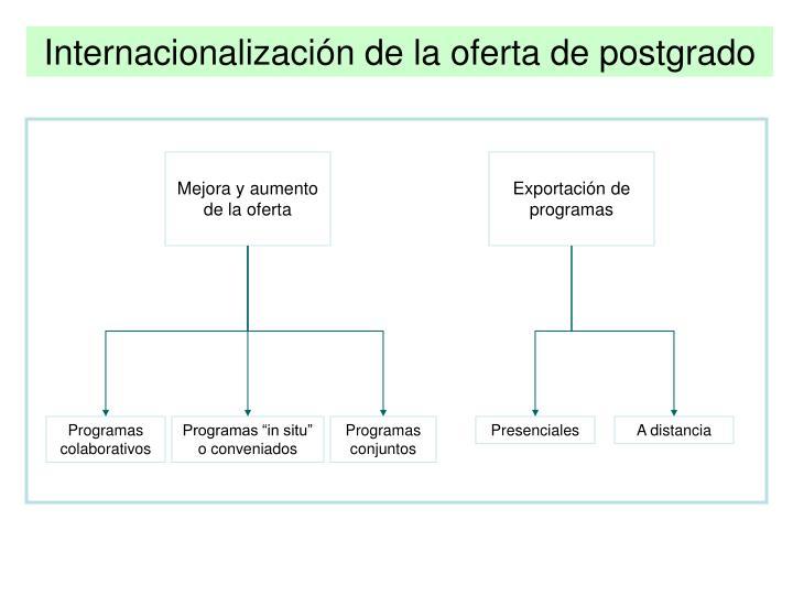 Internacionalización de la oferta de postgrado