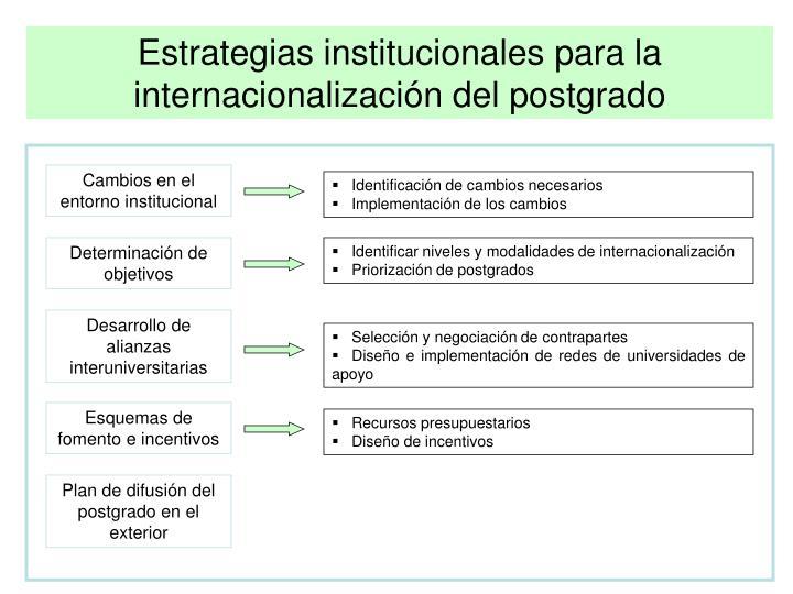 Estrategias institucionales para la internacionalización del postgrado