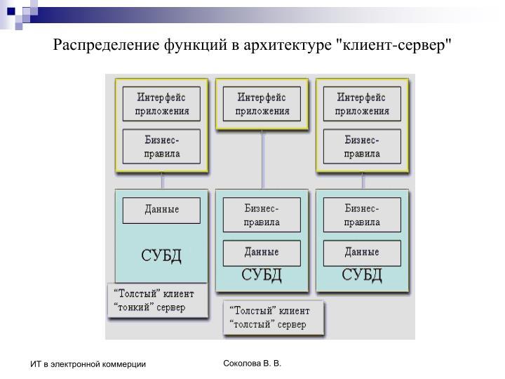 """Распределение функций в архитектуре """"клиент-сервер"""""""