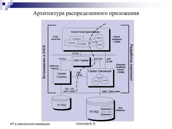 Архитектура распределенного приложения
