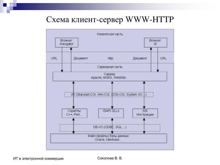 Схема клиент-сервер WWW-HTTP